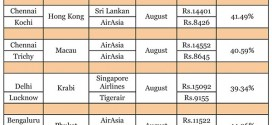 Flying International from a Tier 2 City is now Cheaper